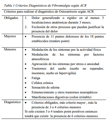 criterios diagnosticos fibromialgia